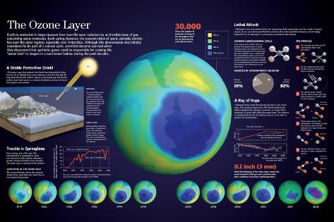 オールポスターズの infographic of the ozone hole in the atmosphere