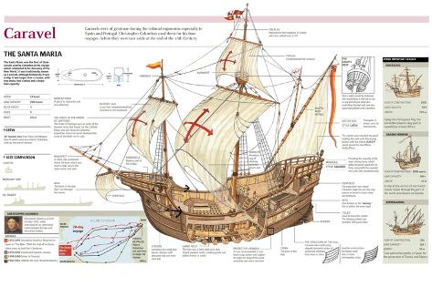 infographic of the ship santa maría including a map of the voyages