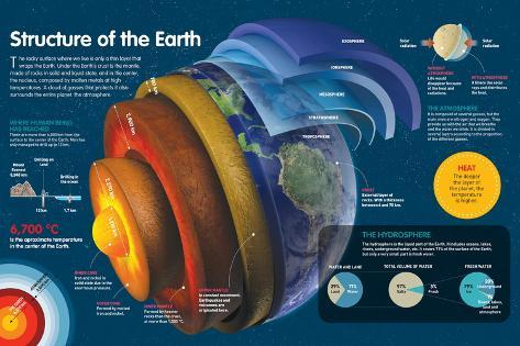 Infographic of the Various Layers of the Earth and the Atmosphere Poster