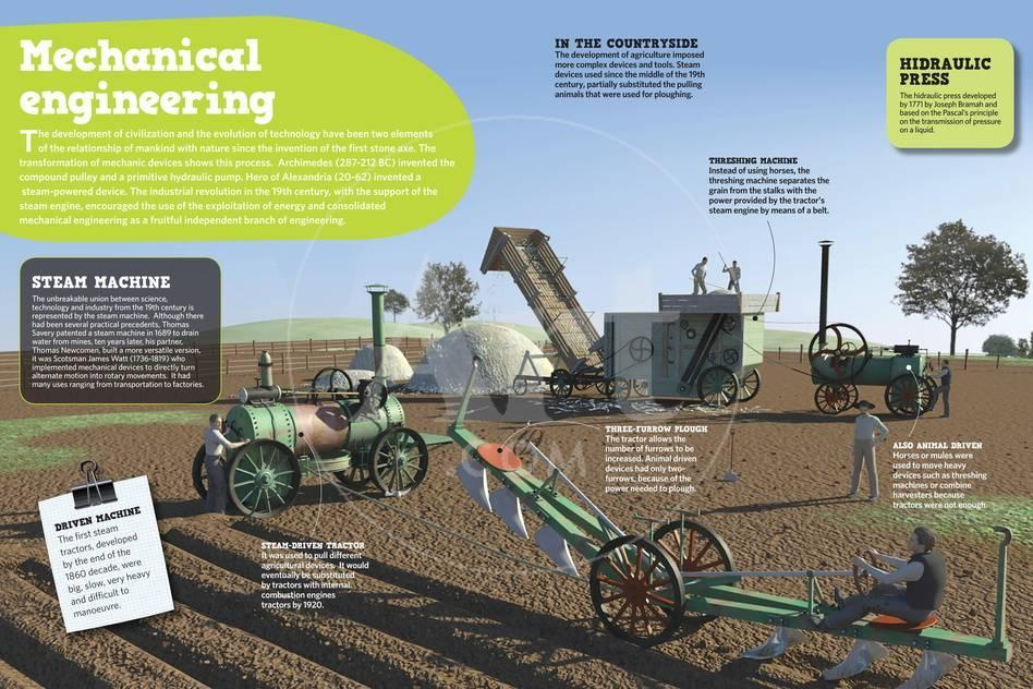 Infographic Showing How, Thanks to the Steam Engine Mechanical Engineering  Consolidated