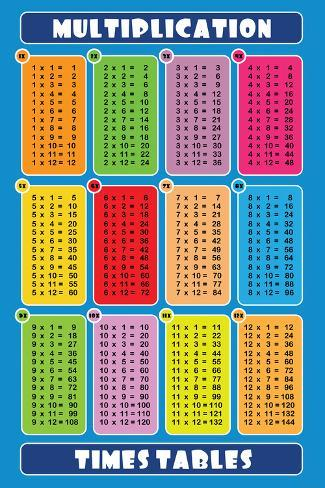 multiplication table blue posters at. Black Bedroom Furniture Sets. Home Design Ideas