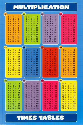 multiplication times tables posters. Black Bedroom Furniture Sets. Home Design Ideas