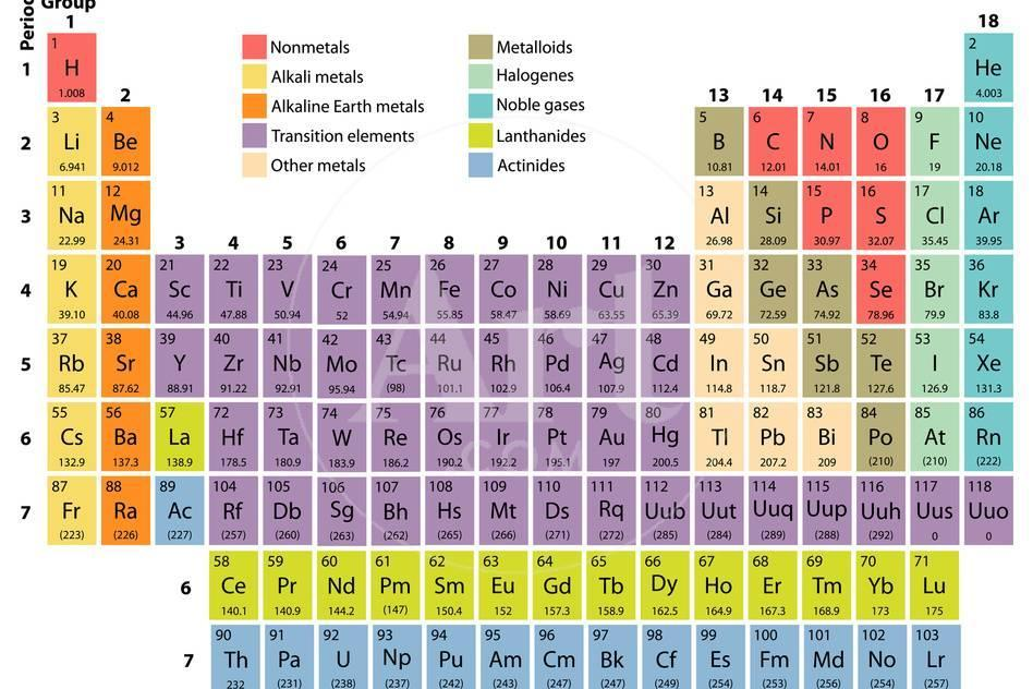 Complete Periodic Table Of The Elements With Atomic Number Symbol