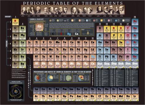 Periodic Table Chart - ©Spaceshots Art Print