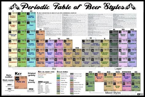 Periodic table of beer styles posters at allposters periodic table of beer styles urtaz Image collections