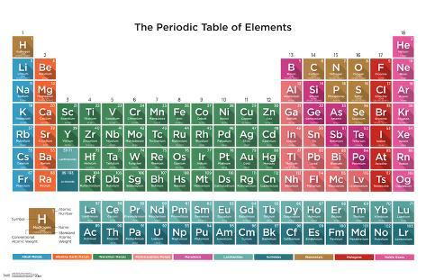 Periodic table of elements 16 posters allposters periodic table of elements 16 urtaz Choice Image