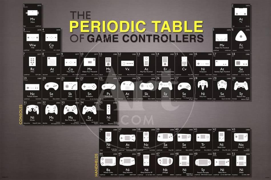 Periodic Table Of Game Control Posters At Allposters