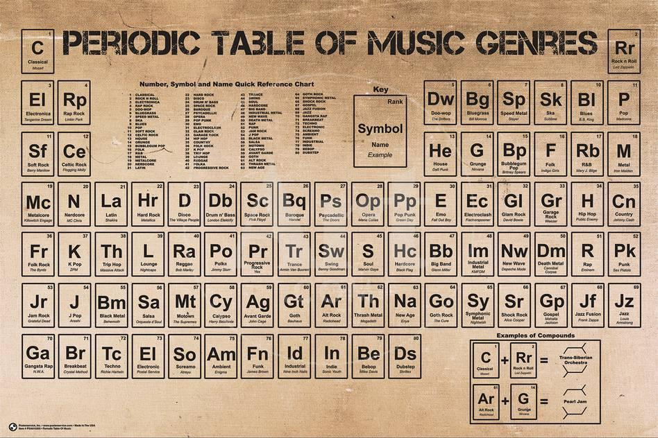 Periodic table of music photo at allposters urtaz Gallery