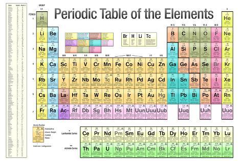 Periodic table of the elements white scientific chart plastic sign periodic table of the elements white scientific chart plastic sign urtaz Images