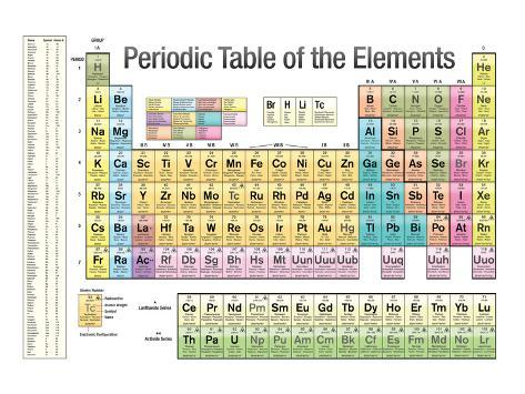 Periodic table of the elements white scientific chart poster print periodic table of the elements white scientific chart poster print urtaz