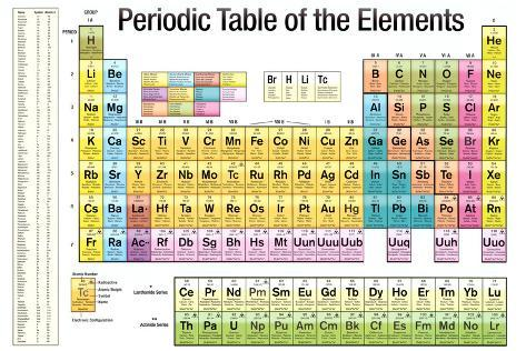 Periodic Table of the Elements White Scientific Chart Poster Print Pôster