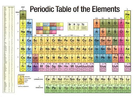 Periodic table of the elements white scientific chart poster print periodic table of the elements white scientific chart poster print urtaz Choice Image