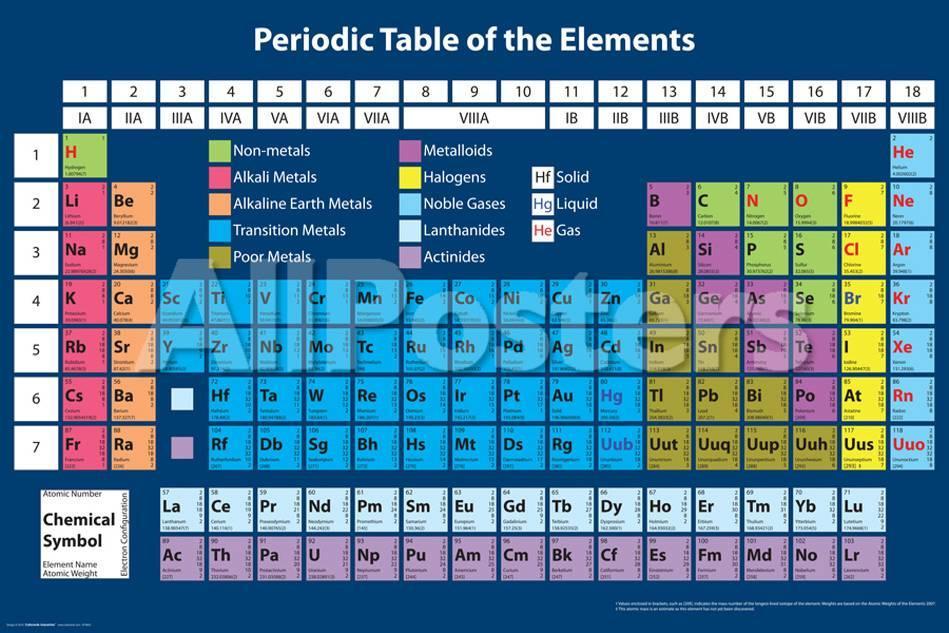 Periodic table print at allposters urtaz Gallery