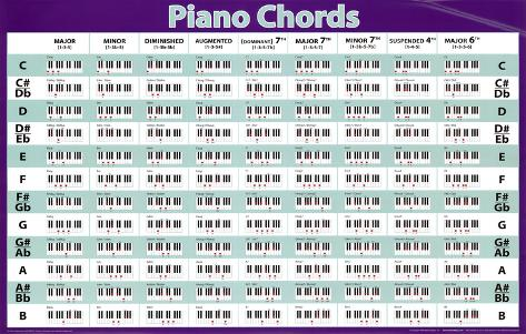 Piano Chords Horizontal Chart Music Poster Print Prints At