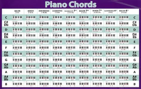 image regarding Piano Chords Chart Printable identify Piano Chords (Horizontal Chart) Tunes Poster Print