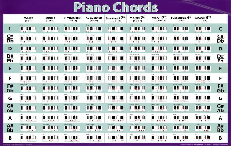 Piano Chords Horizontal Chart Music Poster Print Photo Allposters
