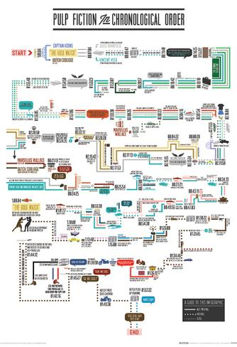 Pulp Fiction (Chronological Order) Movie Poster Masterprint