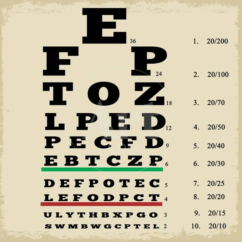 Vintage Style Eye Chart Poster By Radubalint At Allposters
