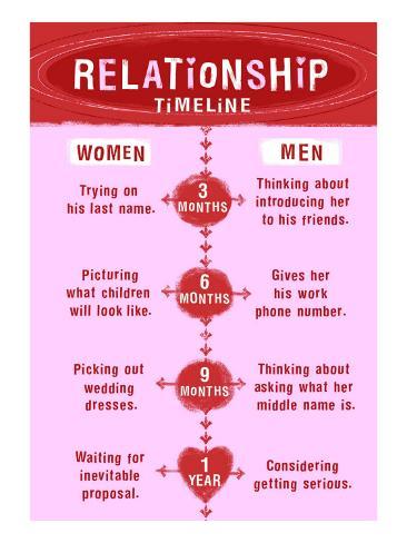 Relationship Timeline