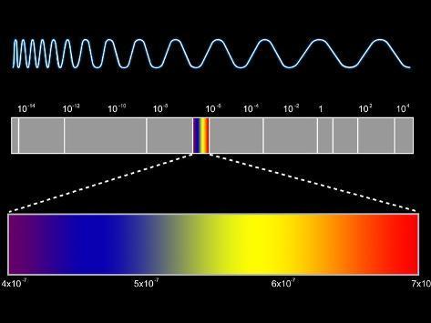 Electromagnetic Spectrum Photographic Print