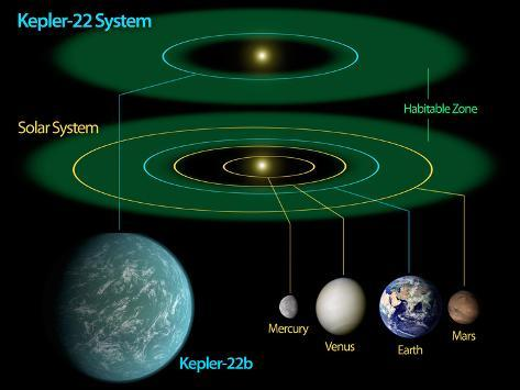 This Diagram Compares Our Own Solar System To Kepler-22 Photographic Print