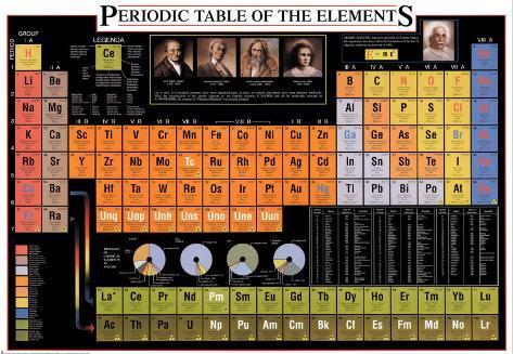 Tabla peridica de los elementos lminas en allposters tabla peridica de los elementos pster urtaz Images