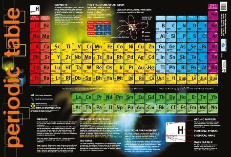 Tavola periodica degli elementi foto su - Poster tavola periodica degli elementi ...