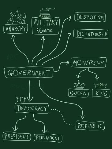Political Systems Art Print
