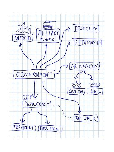 Political Systems Art Print