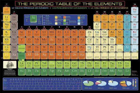 The Periodic Table of Elements Art Print