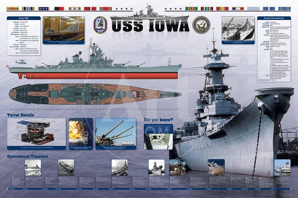 USS Iowa Educational Poster