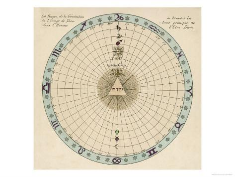Zodiacal Chart Showing the Image of God in Man According to the Three Principles of Divine Being Giclee Print