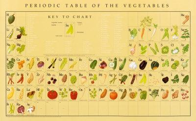 Periodic Table of Vegetables