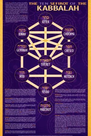 The Ten Sefirot of The Kabbalah