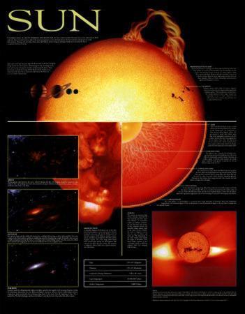 Sun Chart - ©Spaceshots