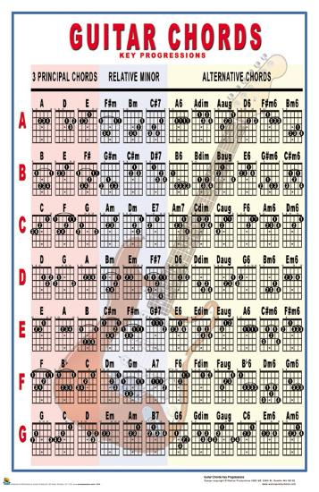 Guitar Chords Key Progressions Posters At Allposters