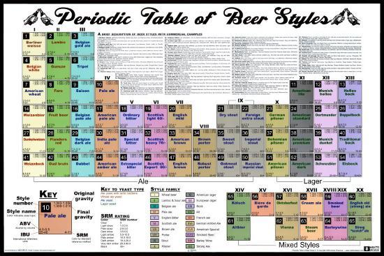 Periodic table of beer styles posters at allposters urtaz Image collections