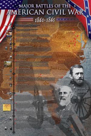 Civil War Battles Famous