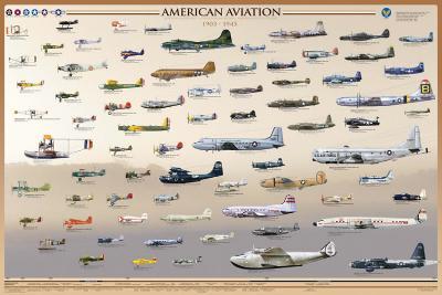 American Aviation - Early Years (1903-1945)