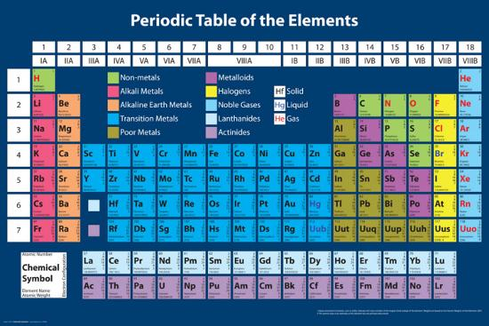 Periodic Table Print At Allposters