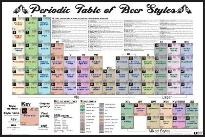 Periodic Table of Beer Styles Chart Poster Print