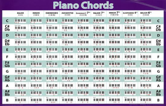 Hilaire image regarding printable piano chord chart