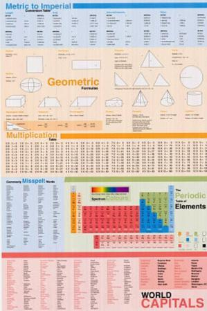 Educational (Geometry, Table of Elements, World Capitals) Art Poster Print