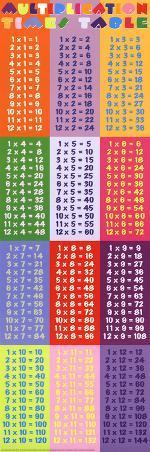 Multiplication (Math Times Tables) Art Poster Print