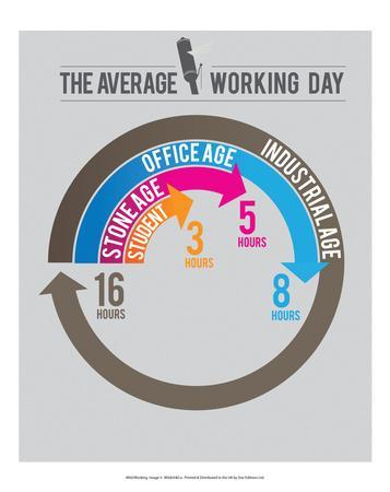 The Average Working day