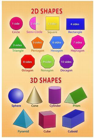 2D and 3D Shapes Educational Chart Poster