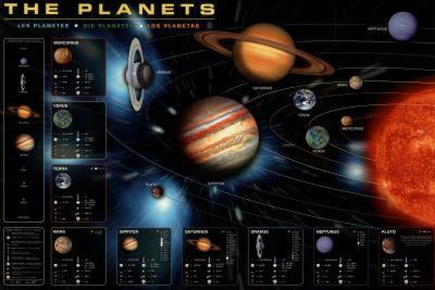 Laminated The Planets Educational Poster