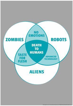 Death To Humans Venn