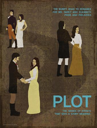 Plot (Pride And Prejudice) - Element of a Novel
