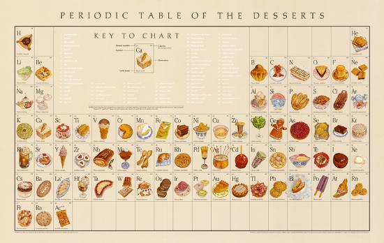 Periodic Table Of The Desserts Educational Food Poster Posters By
